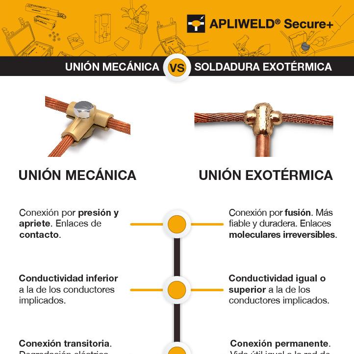 Principales diferencias entre una unión mecánica y una soldadura exotérmica
